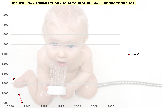 Top 2000 baby names ranking of Marguerita name in U.S.