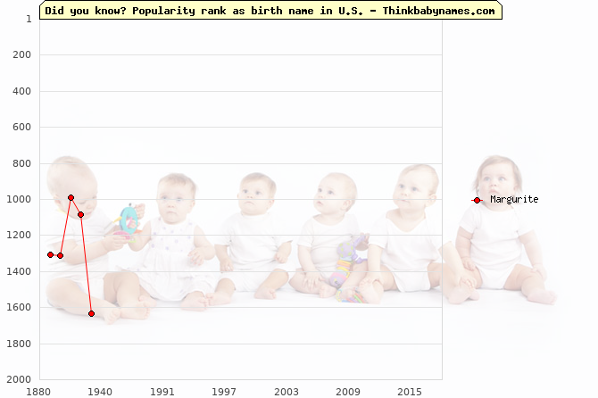 Top 2000 baby names ranking of Margurite name in U.S.