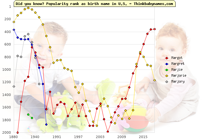 Top 2000 baby names ranking of Margot, Margret, Marjie, Marjorie, Marjory in U.S.