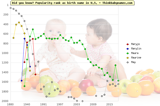 Top 2000 baby names ranking of Maryjo, Marylin, Maura, Maurine, May in U.S.