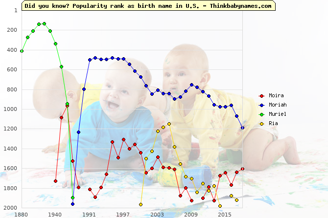 Top 2000 baby names ranking of Moira, Moriah, Muriel, Ria in U.S.