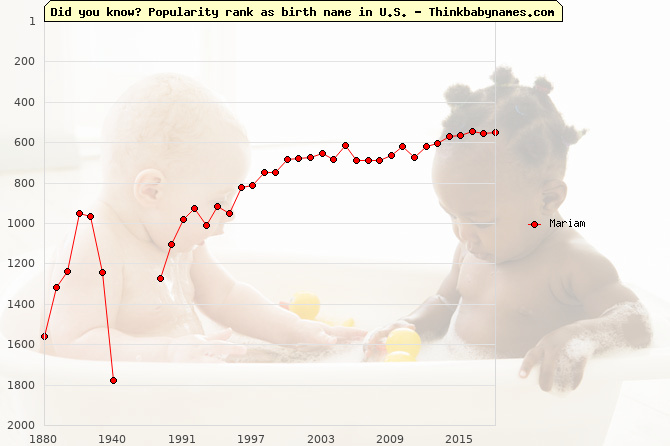 Top 1000 baby names ranking of Mariam name in U.S.