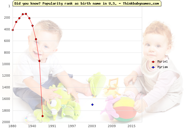 Top 2000 baby names ranking of Muriel, Myriam in U.S.