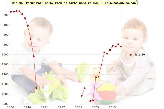 Top 2000 baby names ranking of Estelle in U.S.