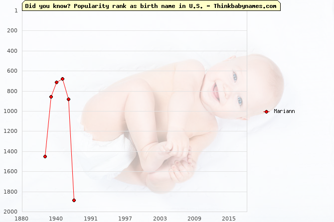 Top 2000 baby names ranking of Mariann name in U.S.