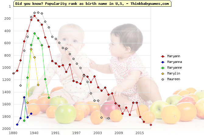 Top 2000 baby names ranking of Maryann, Maryanna, Maryanne, Marylin, Maureen in U.S.