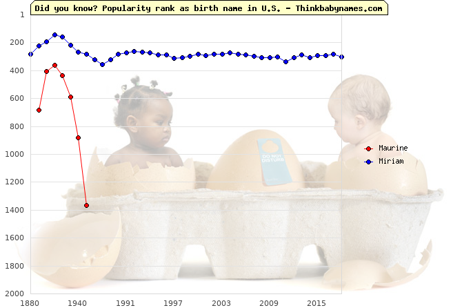Top 2000 baby names ranking of Maurine, Miriam in U.S.