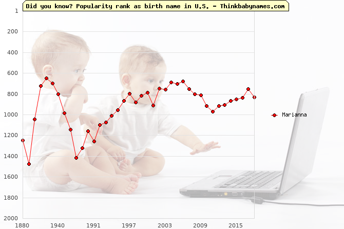 Top 2000 baby names ranking of Marianna name in U.S.