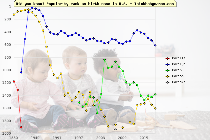 Top 2000 baby names ranking of Marilla, Marilyn, Marin, Marion, Mariska in U.S.