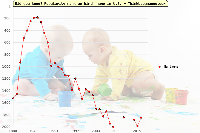 Top 2000 baby names ranking of Marianne name in U.S.