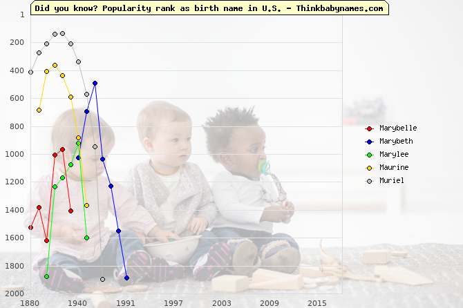 Top 2000 baby names ranking of Marybelle, Marybeth, Marylee, Maurine, Muriel in U.S.