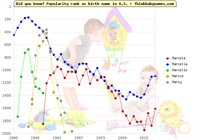 Top 1000 baby names ranking of Marcela, Marcella, Marcelle, Marcie, Marcy in U.S.