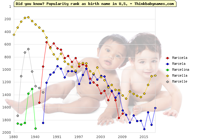 Top 2000 baby names ranking of Maricela, Marcela, Marcelina, Marcella, Marcelle in U.S.
