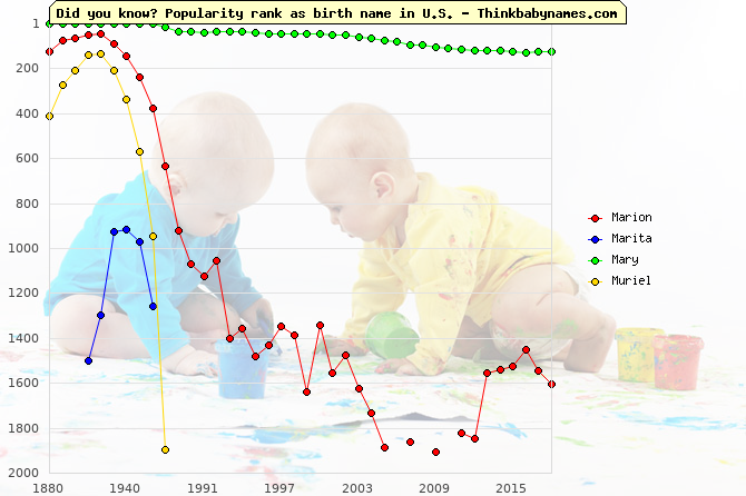 Top 1000 baby names ranking of Marion, Marita, Mary, Muriel in U.S.