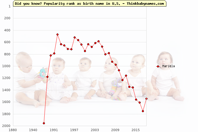 Top 2000 baby names ranking of Mariela name in U.S.