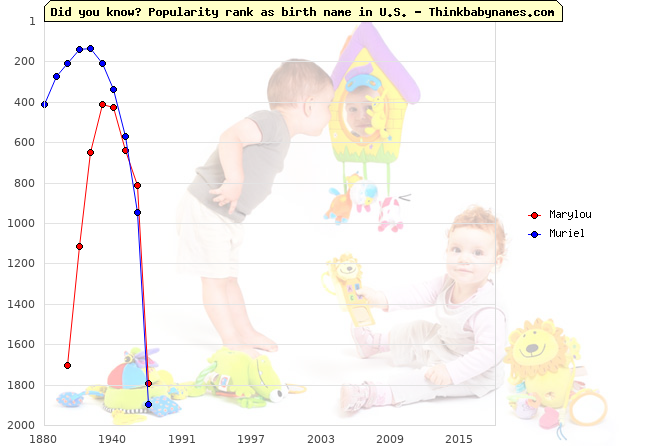Top 2000 baby names ranking of Marylou, Muriel in U.S.
