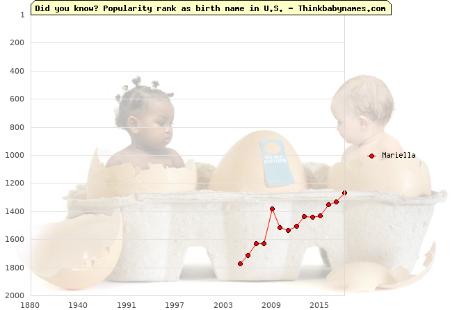 Top 2000 baby names ranking of Mariella name in U.S.