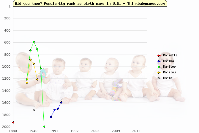 Top 2000 baby names ranking of Mar- names: Mariette, Marika, Marilee, Marilou, Maris