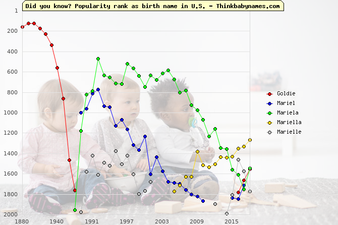 Top 2000 baby names ranking of Goldie, Mariel, Mariela, Mariella, Marielle in U.S.