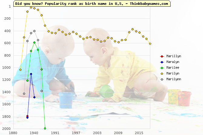 Top 2000 baby names ranking of Marillyn, Maralyn, Marilee, Marilyn, Marilynn in U.S.