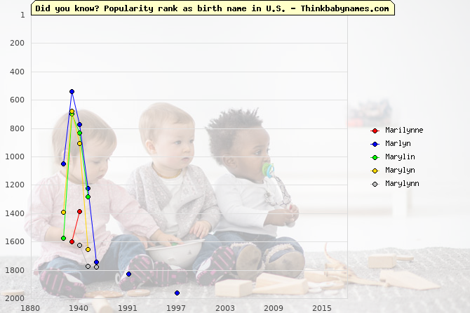 Top 2000 baby names ranking of Marilynne, Marlyn, Marylin, Marylyn, Marylynn in U.S.