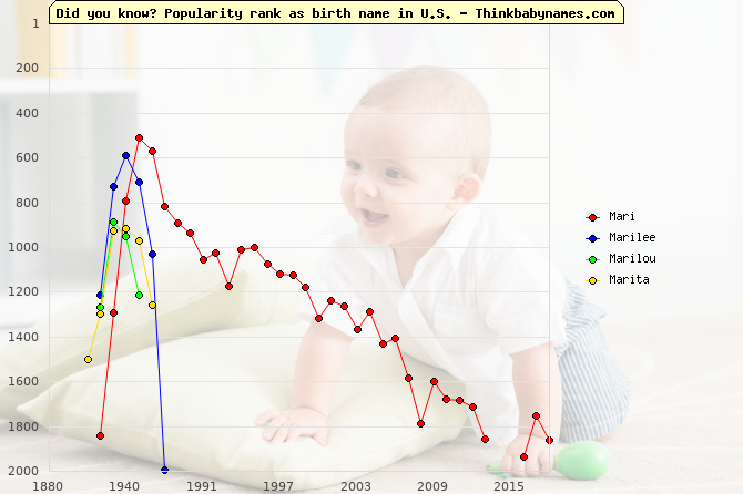 Top 2000 baby names ranking of Mari, Marilee, Marilou, Marita in U.S.