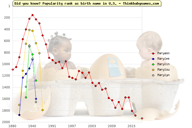 Top 2000 baby names ranking of Maryann, Marylee, Marylin, Marylou, Marylyn in U.S.