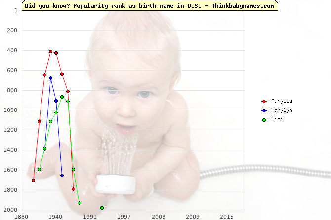 Top 1000 baby names ranking of Marylou, Marylyn, Mimi in U.S.