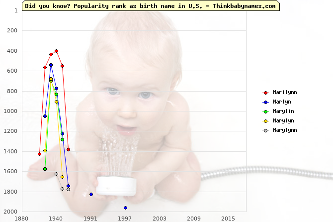 Top 2000 baby names ranking of Marilynn, Marlyn, Marylin, Marylyn, Marylynn in U.S.
