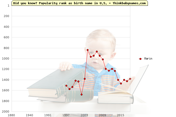 Top 2000 baby names ranking of Marin name in U.S.