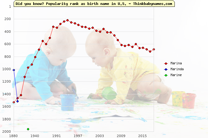 Top 2000 baby names ranking of Marina, Marinda, Marine in U.S.