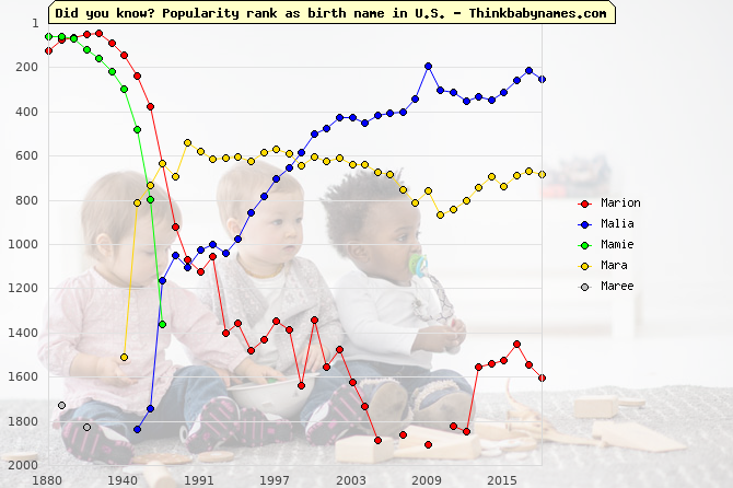 Top 2000 baby names ranking of Marion, Malia, Mamie, Mara, Maree in U.S.