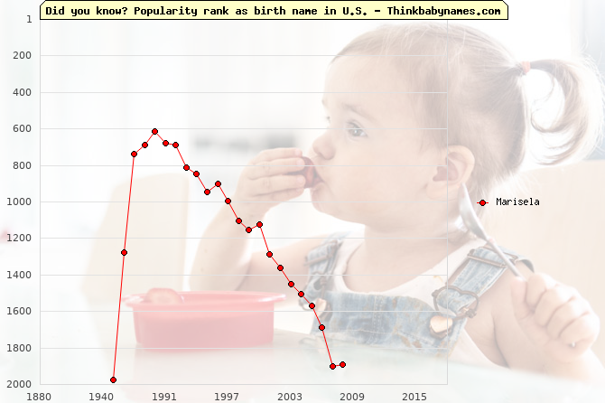 Top 2000 baby names ranking of Marisela name in U.S.