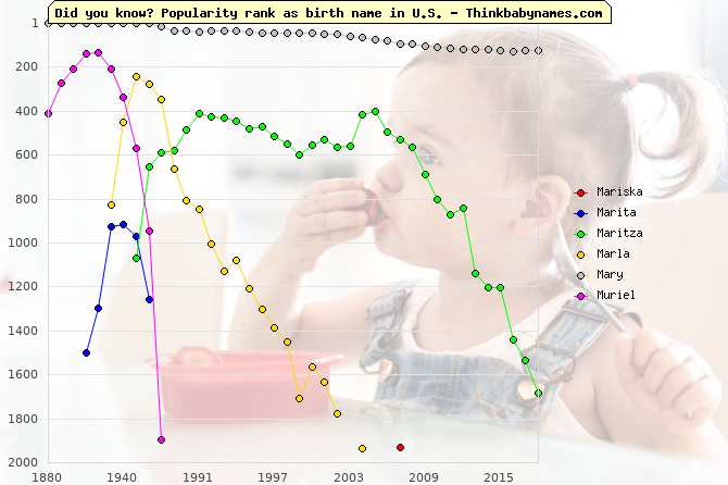 Top 2000 baby names ranking of Mariska, Marita, Maritza, Marla, Mary, Muriel in U.S.