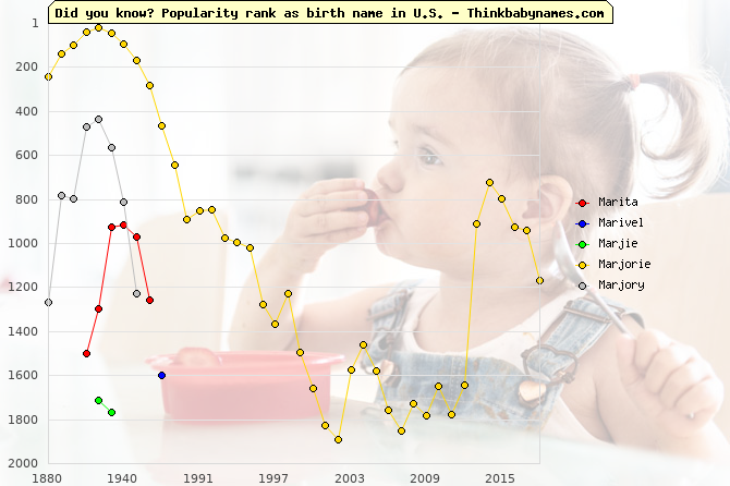 Top 2000 baby names ranking of Mar- names: Marita, Marivel, Marjie, Marjorie, Marjory