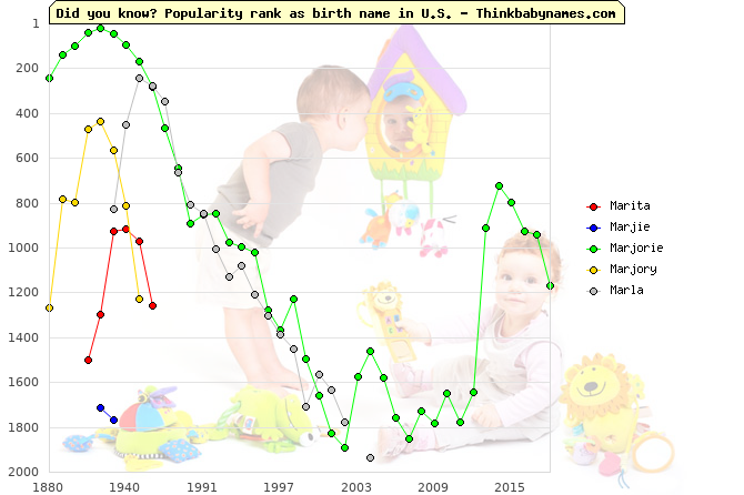 Top 2000 baby names ranking of Marita, Marjie, Marjorie, Marjory, Marla in U.S.