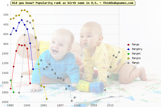 Top 2000 baby names ranking of Marge, Margery, Marget, Margie, Margo in U.S.