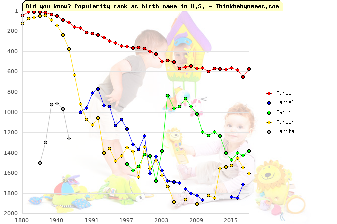 Top 2000 baby names ranking of Marie, Mariel, Marin, Marion, Marita in U.S.