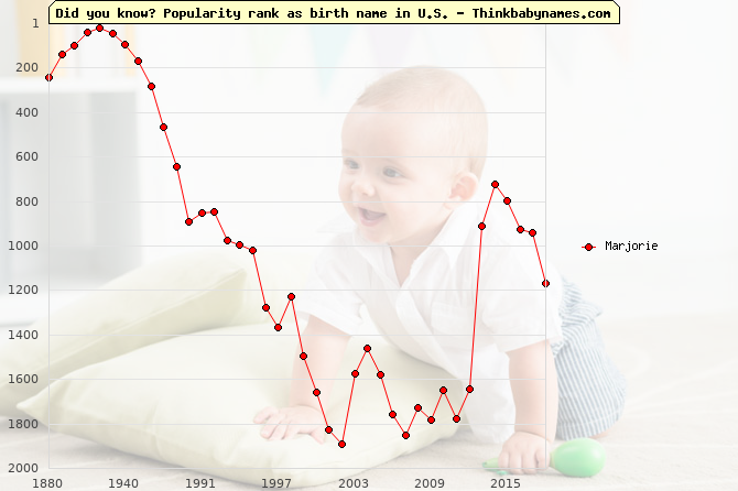 Top 2000 baby names ranking of Marjorie name in U.S.