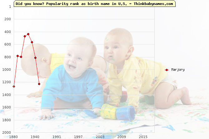 Top 2000 baby names ranking of Marjory name in U.S.