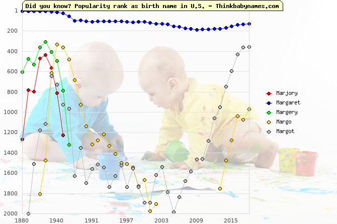 Top 2000 baby names ranking of Marjory, Margaret, Margery, Margo, Margot in U.S.