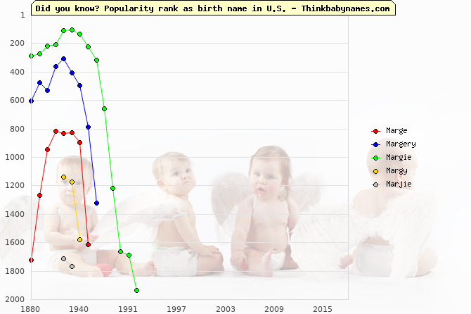 Top 2000 baby names ranking of Marge, Margery, Margie, Margy, Marjie in U.S.