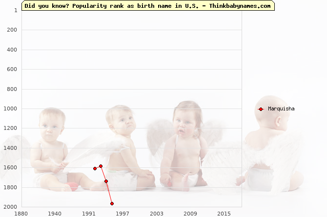 Top 2000 baby names ranking of Marquisha in U.S.