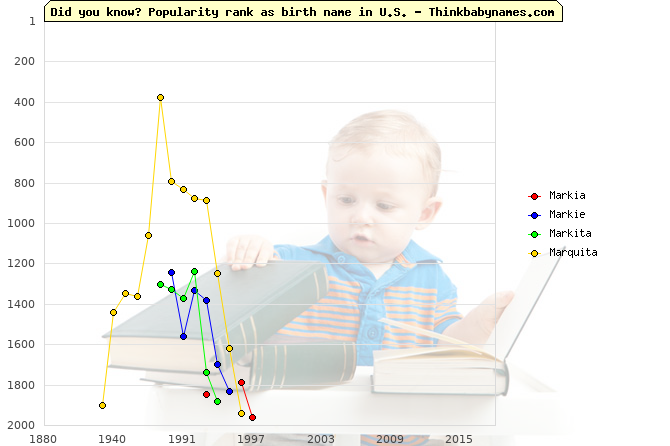 Top 2000 baby names ranking of Markia, Markie, Markita, Marquita in U.S.