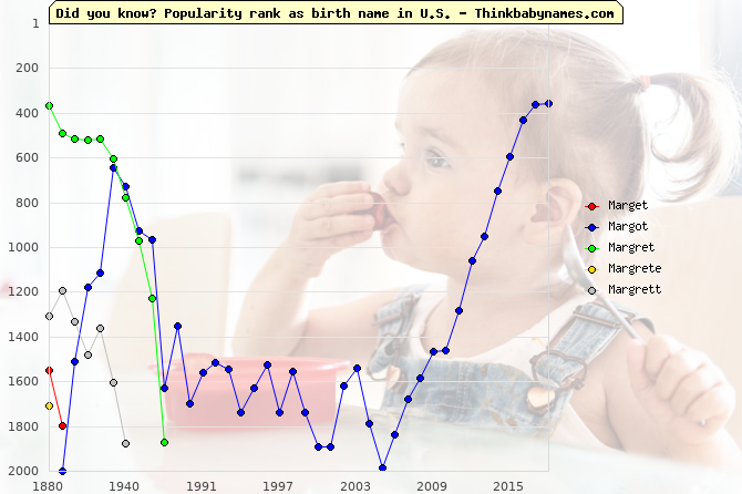Top 2000 baby names ranking of Marget, Margot, Margret, Margrete, Margrett in U.S.