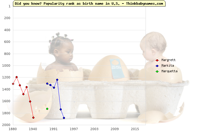 Top 2000 baby names ranking of Margrett, Markita, Marquetta in U.S.