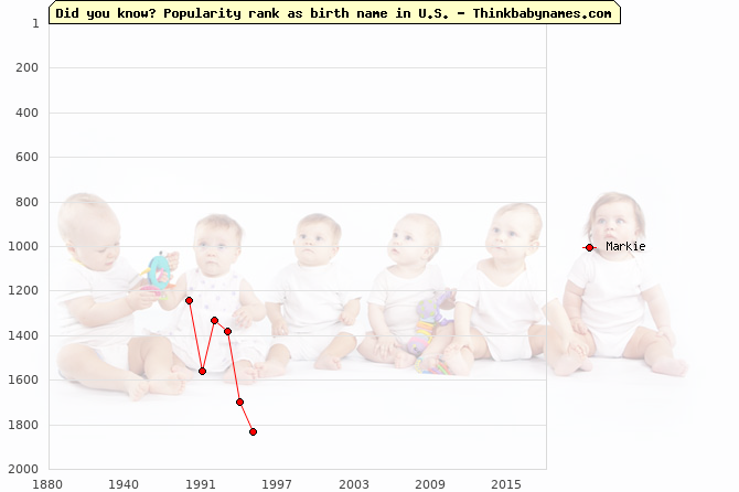 Top 2000 baby names ranking of Markie name in U.S.