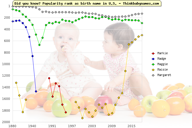 Top 2000 baby names ranking of Markie, Madge, Maggie, Maisie, Margaret in U.S.