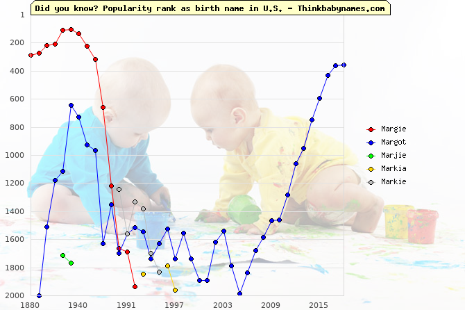 Top 2000 baby names ranking of Margie, Margot, Marjie, Markia, Markie in U.S.