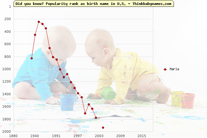Top 2000 baby names ranking of Marla name in U.S.